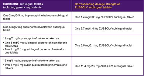Suboxone Detox Calculator by Suboxone Dosage Chart Suboxone The Future Of Opioid