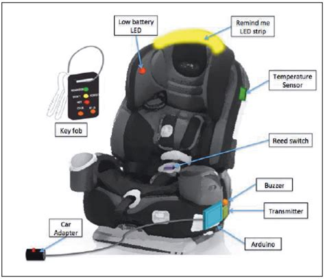 car seat diagram car seat safety and other kinds of on cars powerpoint pictures