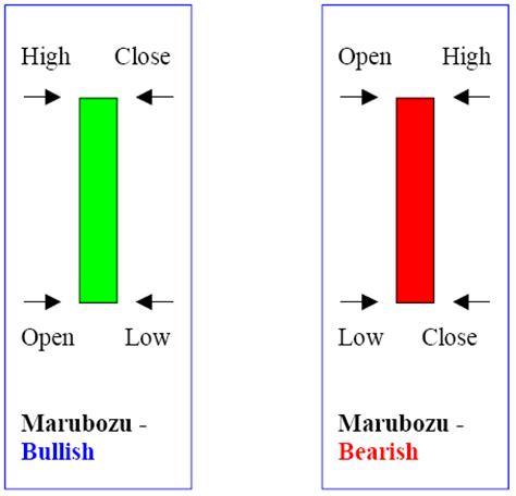 candlesticks charts explained