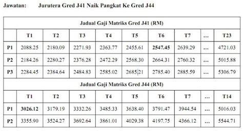 jadual tangga gaji baru sst polis pdrm dan tentera atm 2013 gaji pdrm 2016 jadual gaji 2018 kakitangan awam lebih