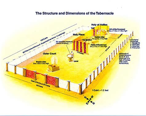 tabernacle floor plan tabernacle holy of holies dimensions crafts