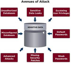 Database Security database security the official e spin
