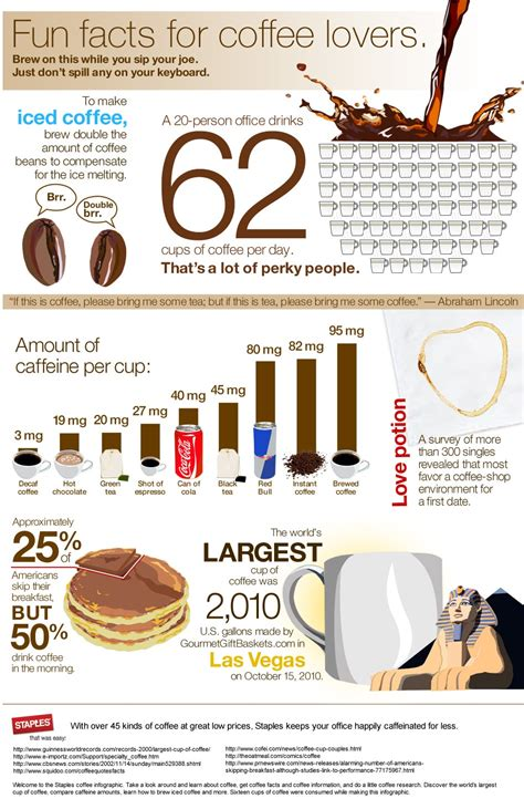 Coffee infographic: get fun facts about coffee!   Staples.com®