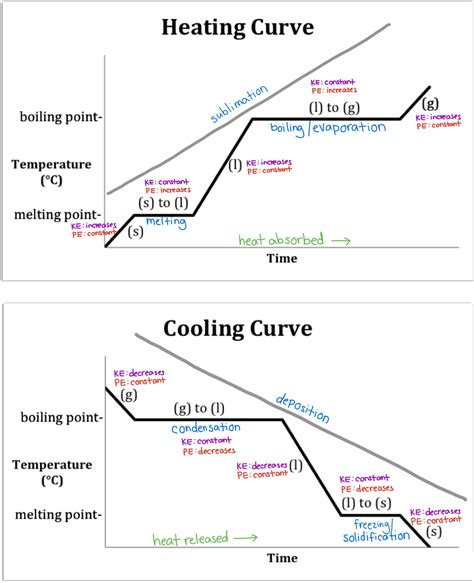 heating curve diagram the arsenic cookbook