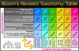 bloom s taxonomy of objectives