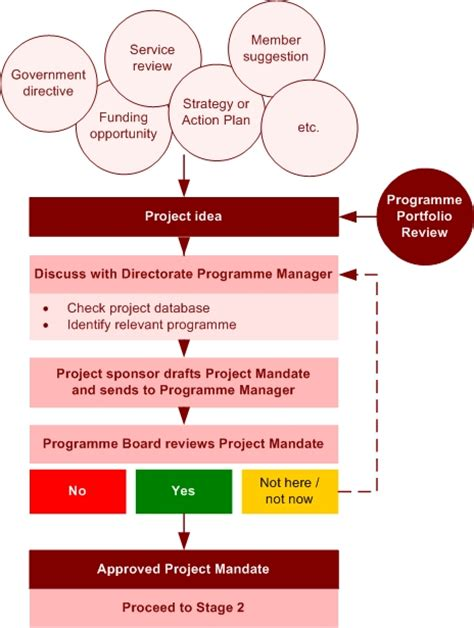 sell side mandate template stage 1 project mandate projects newcastle gov uk