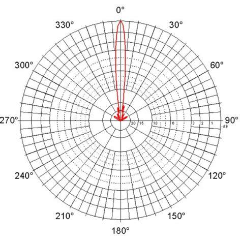 parabolic antenna jrc  mimo antennas   ghz parabolic wi fi antennas jirouscom