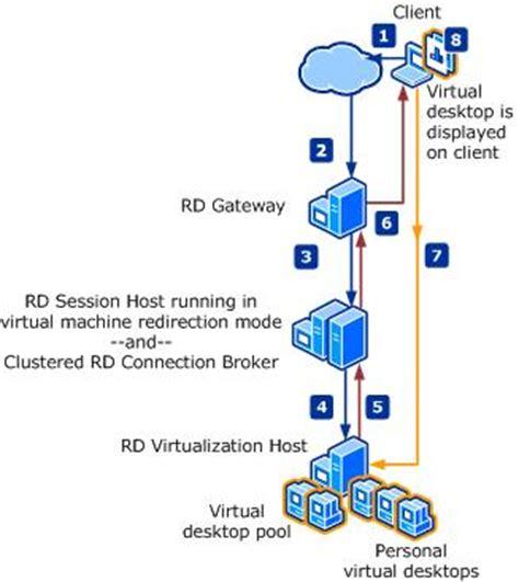 us häuser deploying remote desktop connection broker with high