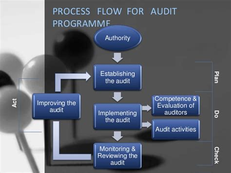 Quality Auditor by Tqm Quality Audit