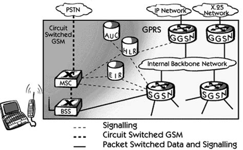 tutorialspoint gsm gprs core network