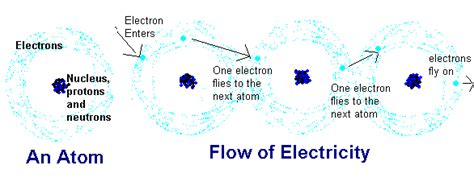 how does electricity flow through a circuit a charge vs electrons in a circuit science and