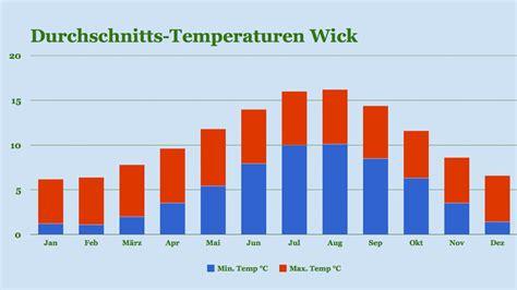 Was Blüht Im Mai 5282 by Nordhighlands Wetter Und Klima Beste Reisezeit