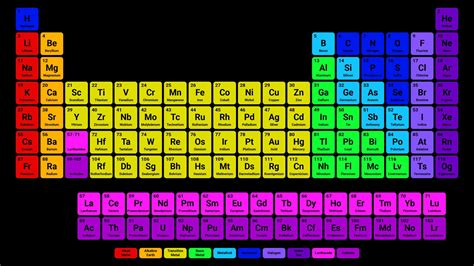 printable periodic table to color worksheet templates organization of the periodic table
