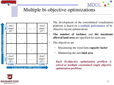 sinatra layout multiple yield a consolidated visualization of wind farm energy