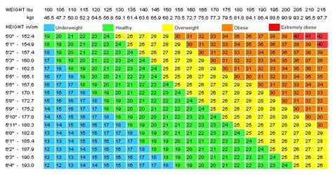 a weight loss calculator how much should you weigh according to the weight loss