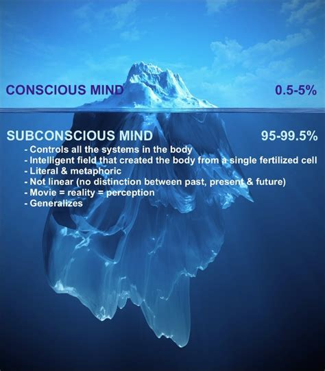 The Power Of Imagination the subconscious mind and the power of imagination in5d