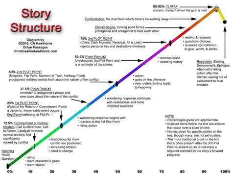 Elements Of Essay Organization by The 25 Best Story Structure Ideas On Story Elements Activities Narrative Elements