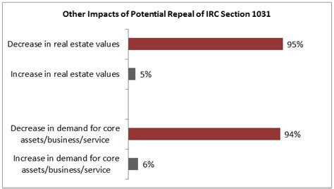 section 1031 internal revenue code repeal of irc section 1031 would cause decrease in real