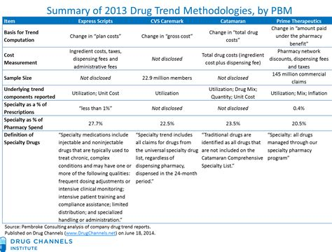 catamaran drug search results for list of prime numbers calendar 2015