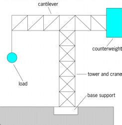 Definition Corbel Cantilevering Article About Cantilevering By The Free