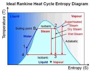 thermodynamics rankine cycle pressure physics stack