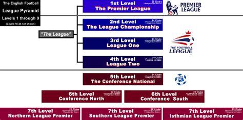 libro english football league and checkout english football league results