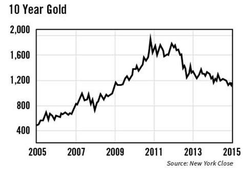 best time to buy gold why now is the best time to buy gold in five years