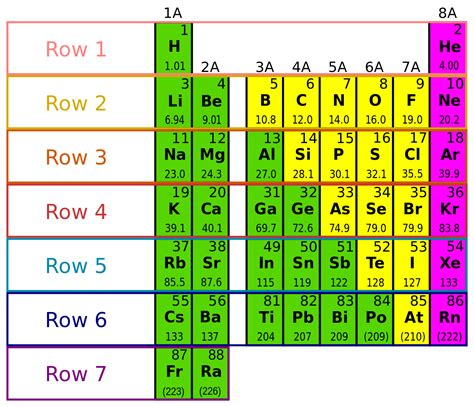 Periodic Table With Electron Configuration by File Periodic Table And Electron Configurations Svg