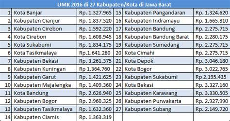 umr jakarta 2018 daftar ump 2016 seluruh indonesia umk umr 2016 umk upah