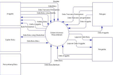 cara membuat dfd perpustakaan gudang ilmu contoh contoh diagram konteks sistem informasi
