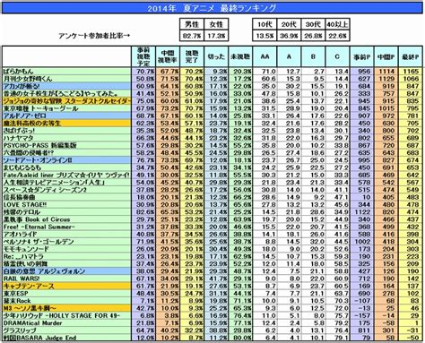 Anime Rank | аниме новости новости из японии главная страница