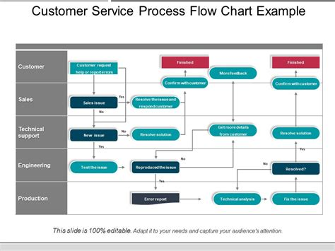 Customer Service Process Flow Chart Exle Presentation Diagrams Template Presentation Customer Service Flowchart Templates