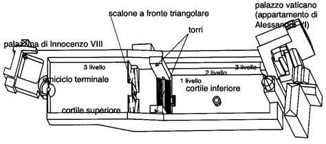 cortile belvedere bramante todo arte arquitectura renacentista italiana