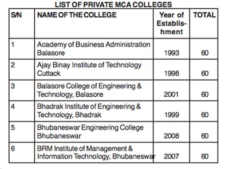 List Of Odisha Mba Colleges by Odisha Hrd 187 Government Mba Mca Colleges