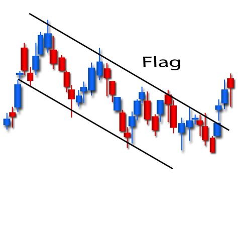 candlestick pattern flag share prices australia pennant candlestick chart patterns