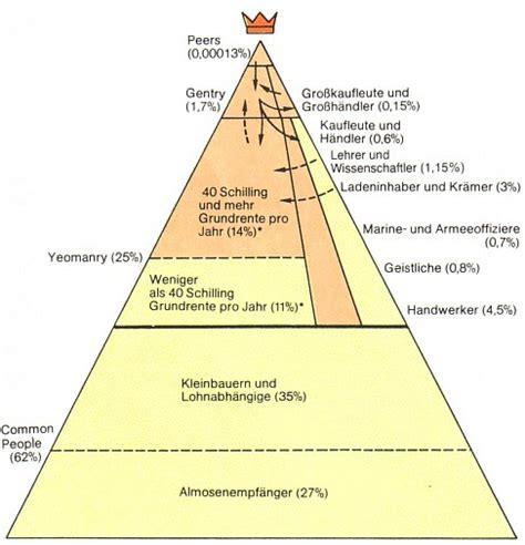 dahrendorf haus soziale ungleichheit welche modelle gibt es zur