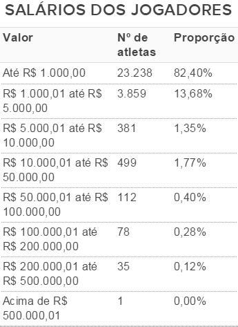 os 10 maiores salarios de jogadores do brasil 2016 em relat 243 rio cbf aponta que 96 dos atletas ganham menos