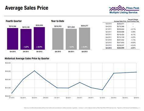 colorado springs real estate average sales price for