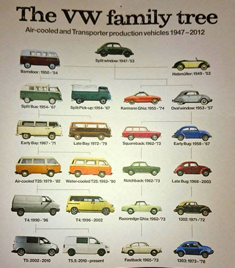 volkswagen family tree 10 best cars i owned images on autos