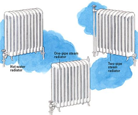 Hydronic Radiators Residential Boiler Radiator Heating System Diagram Boiler Free