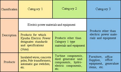 the best three product categories 九州電力 3 classification of products