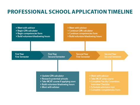 Applying To Mba Programs Timeline by Preparing For School And Other Professional Health