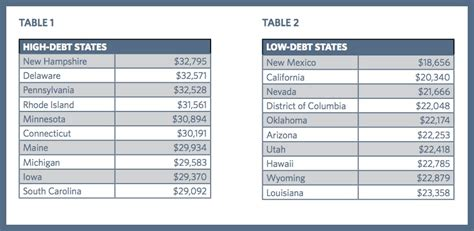 Student Loan Debt Crisis Essay by Essays On College Debt Mfacourses887 Web Fc2