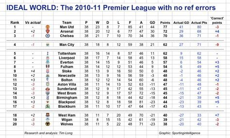 prem league table proof that arsenal were cheated while man utd chelsea