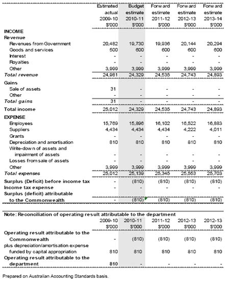 Sections Of An Income Statement by Section 3 Explanatory Tables And Budgeted Financial