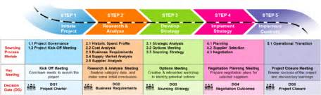 Procurement Category Strategy Template by Strategic Sourcing Sourcing Management And