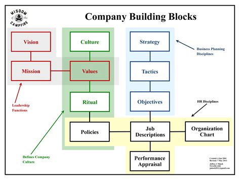 layout building meaning company culture clear definition the musings of the