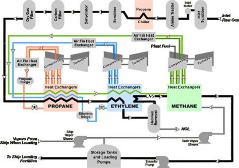lng process flow diagram pdf lng chapter 3 the plant