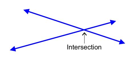 inter section math dictionary intersecting lines