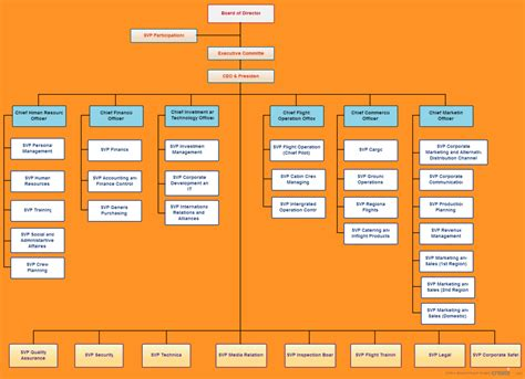 template for organizational chart management organizational chart template gallery